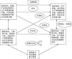 图4-1 国际生产网络内知识转移过程