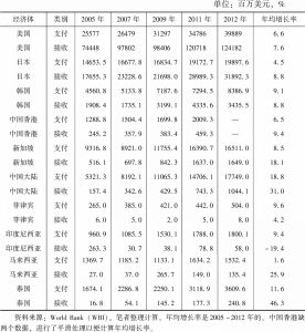 表4-8 部分经济体知识产权支付或接收使用费(国际收支,现价美元)