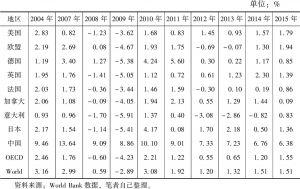 表5-29 发达经济体及中国人均GDP增长率