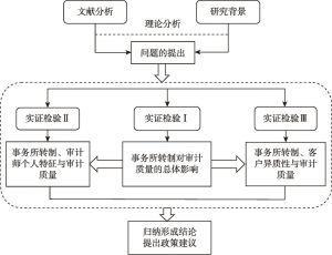 图1-2 本书技术路线