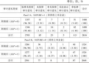 表5-1 审计意见类型