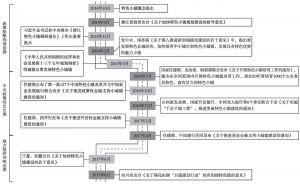 图1-2 特色小镇政策脉络
