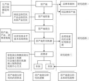 图2-5 原产地效应研究的内容体系、逻辑及未来研究趋势