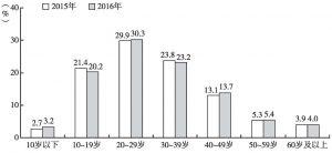 图7 中国网民年龄结构