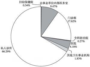 图1 2015年深圳市医疗卫生机构基本情况