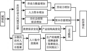 图4-3 城镇化对经济增长的作用机制