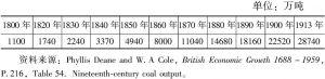 表5-10 英国的煤产量