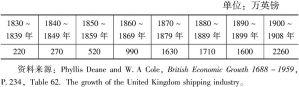 表5-14 英国造船业的年产值