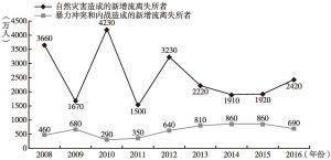 图10 2008~2016年境内流离失所者形成数量