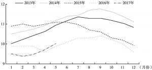 图2 俄罗斯外来劳务移民月度变化趋势