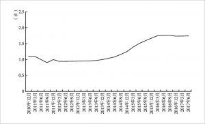 图3-7 2010年4季度末至2017年2季度末商业银行不良贷款率