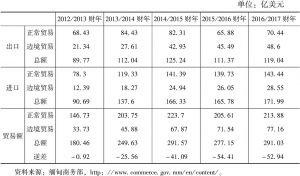 表5 2012/2013~2016/2017财年缅甸对外贸易
