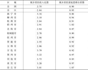 表1 城乡统筹方面指标值