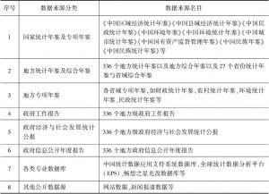 表1 数据来源分类