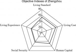 Figure23 Radar Charts for the First Level Indicators of 35 Cities