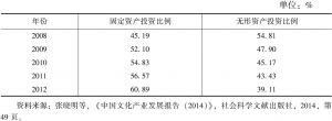 表6 文化产业固定资产和无形资产投资规模比重对比