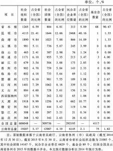 表1 2014年底云南省社会组织概况统计