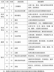 表2 社会组织分类标准及指标解释