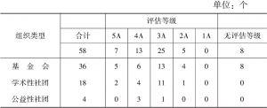 表1 2013年云南省参加评估的社会组织数量及评审结果一览
