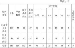 表3 2014年云南省参加评估的社会组织数量及评审结果一览