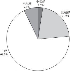 图4 居民对最近菜场菜品的评价