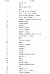 表3-3 WIOD部门代码及名称