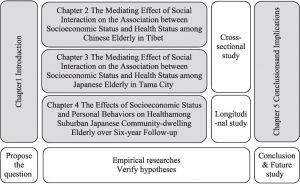 Figure 1-11 Framework of the dissertation