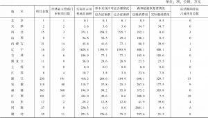 表4-2 1998~1999年征占用林地抽查统计