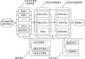 图4-1 合作技术创新研究脉络
