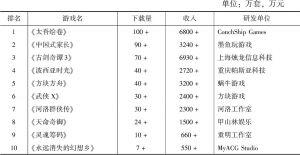 表5 2018年排名前十位的中国单机游戏情况