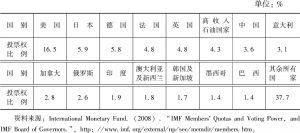 表7-1 2008年IMF成员份额及投票权比例