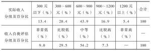 表7-2 实际收入、自我评估收入分组比较