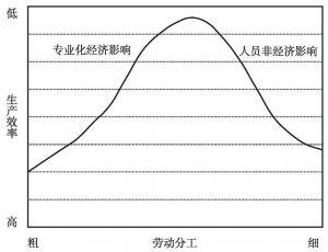 图2-7 劳动分工的经济性与非经济性