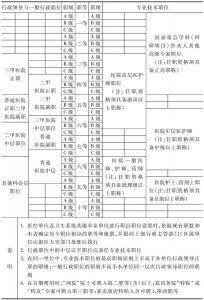 表3-2 医疗卫生系统职员职位等级确定参考表(试行)