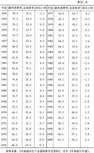 表3 支出法GDP结构
