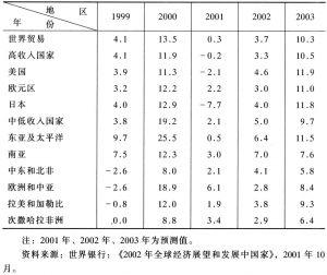 表1 世界主要国家和地区出口商品贸易量的变化