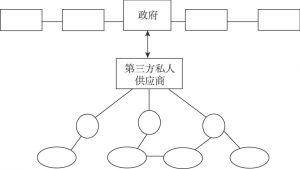 图1-7 第三方供应商作为集成商的网络