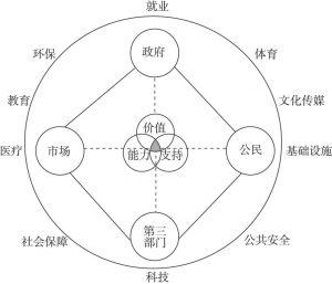 """图1-9 公共服务网络治理的""""三圈网络"""""""
