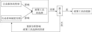 图3-2 公共服务网络治理工具选择