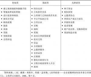 表3-1 奥斯本和盖伯勒政策工具分类
