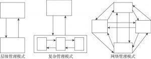 图3-3 公共服务网络治理模型演变图