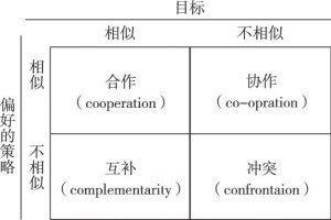 图3-6 公共服务网络治理内部博弈机制