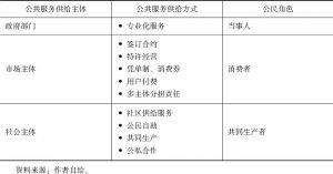 表3-3 公共服务网络中的公民角色