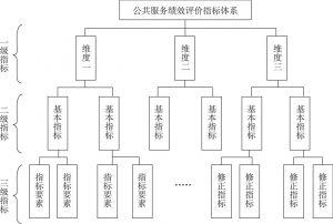 图3-14 公共服务网络治理绩效考核指标体系示意