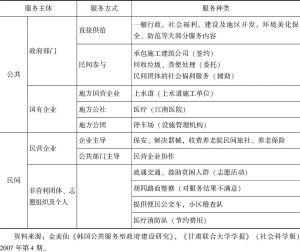 表4-2 韩国公共服务网络类型