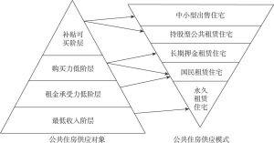 图4-1 韩国公共住房服务分类供应模式