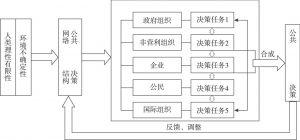 图4-7 公共服务网络治理决策机制