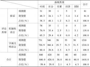 表5-7 评论类型与新闻类型交叉分析结果