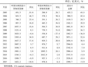 表1 2003~2017年中韩双边货物贸易相关数据