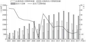图1 2003~2017年中韩双边货物贸易及增长状况